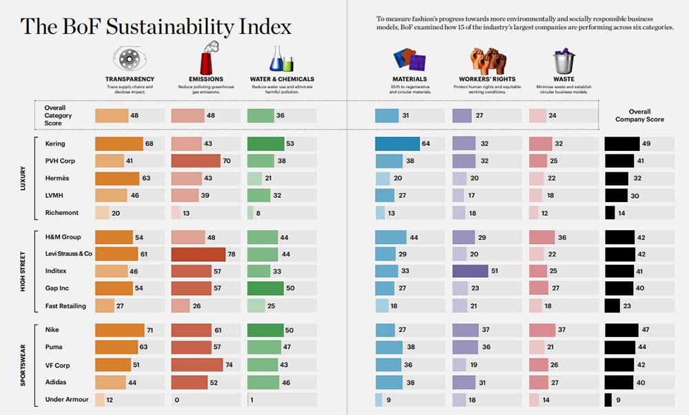 BoF Sustainability Index Categories